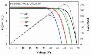 rendimiento panel solar policristalino 335W